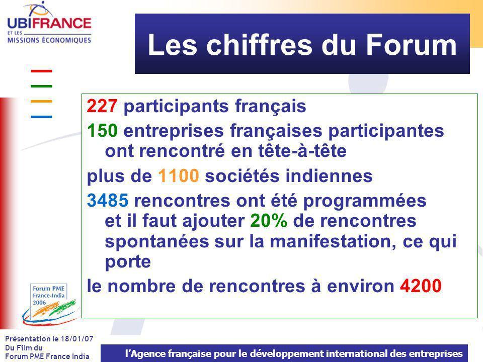 lAgence française pour le développement international des entreprises Présentation le 18/01/07 Du Film du Forum PME France India Dans quel pays .