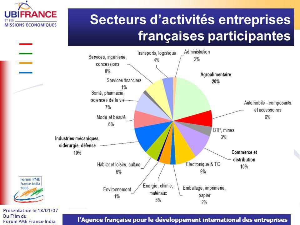 lAgence française pour le développement international des entreprises Présentation le 18/01/07 Du Film du Forum PME France India Secteurs dactivités entreprises françaises participantes