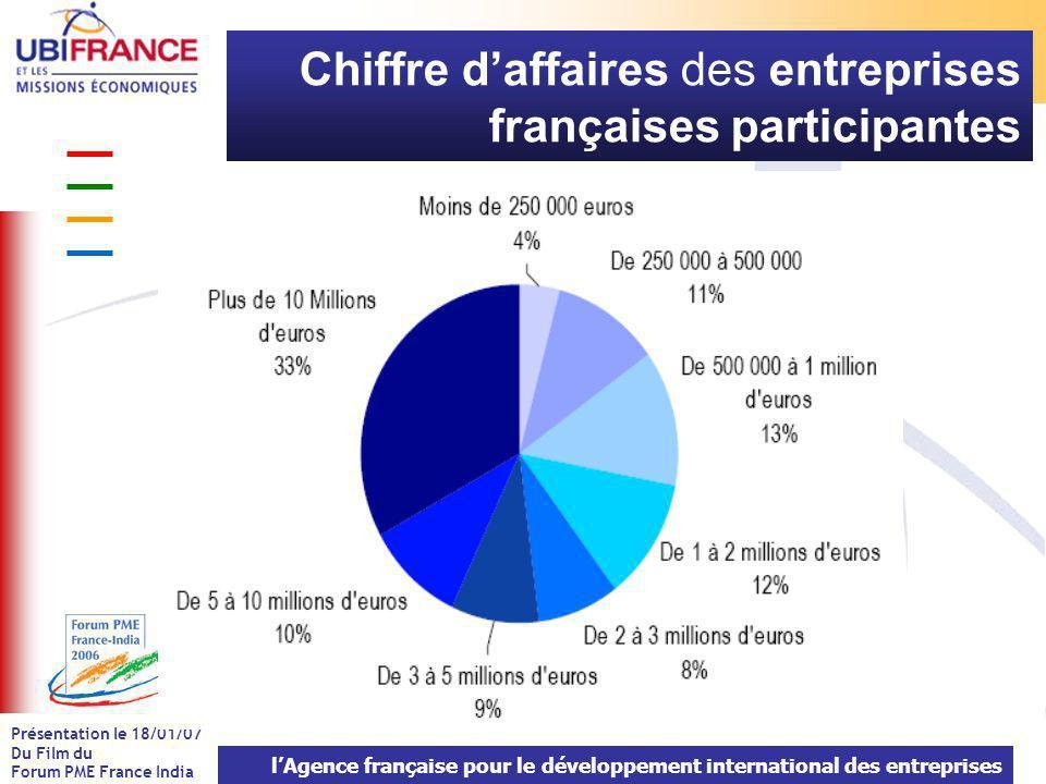 lAgence française pour le développement international des entreprises Présentation le 18/01/07 Du Film du Forum PME France India Chiffre daffaires des entreprises françaises participantes