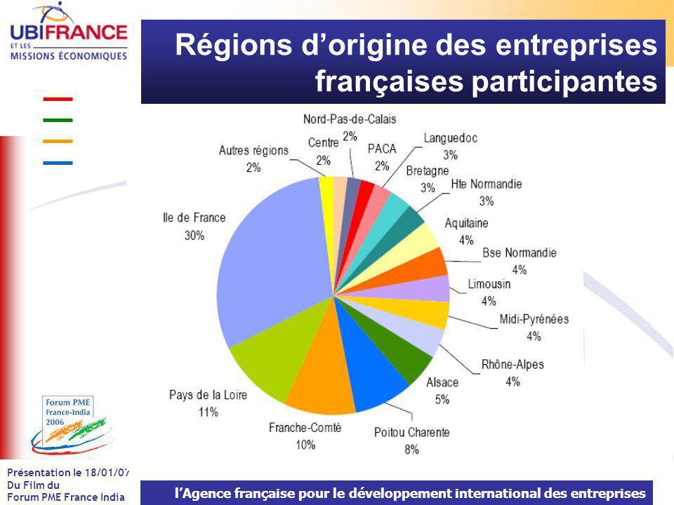 lAgence française pour le développement international des entreprises Présentation le 18/01/07 Du Film du Forum PME France India Régions dorigine des entreprises françaises participantes