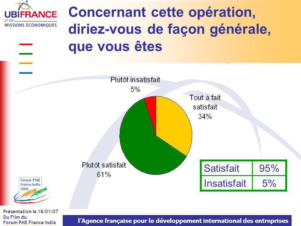 lAgence française pour le développement international des entreprises Présentation le 18/01/07 Du Film du Forum PME France India Aviez-vous déjà des relations d affaires dans le pays .