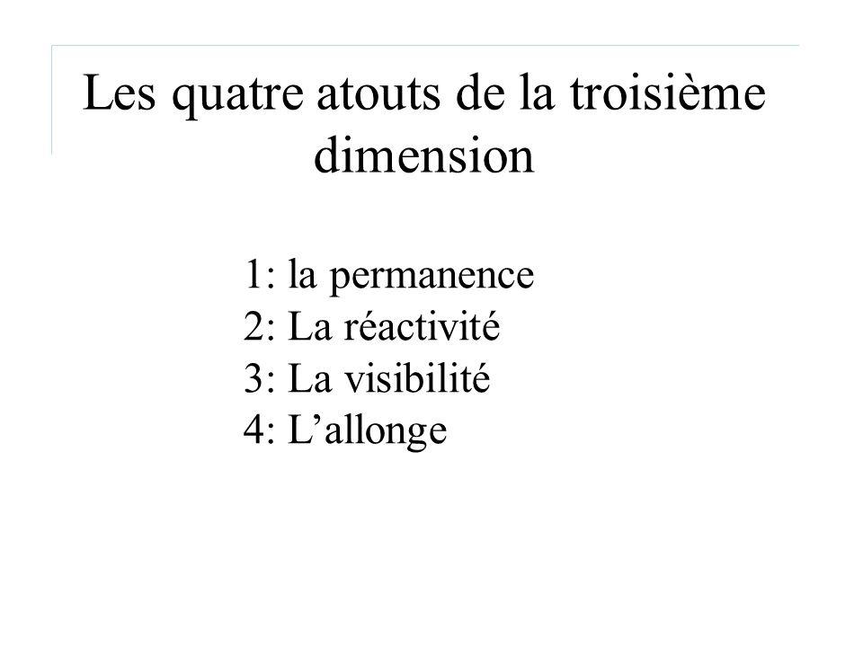 Les quatre atouts de la troisième dimension 1: la permanence 2: La réactivité 3: La visibilité 4: Lallonge