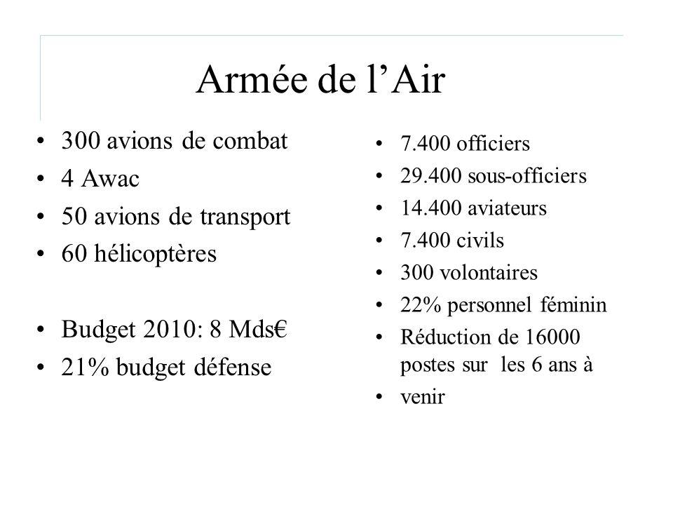 Armée de lAir 300 avions de combat 4 Awac 50 avions de transport 60 hélicoptères Budget 2010: 8 Mds 21% budget défense 7.400 officiers 29.400 sous-off