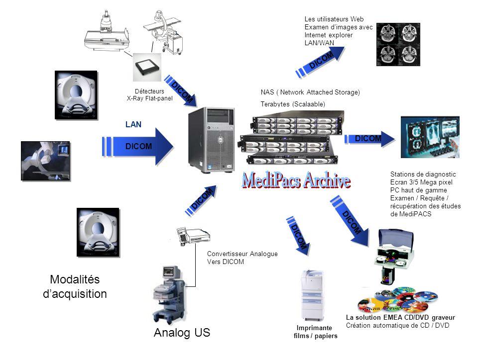 DICOM LAN Modalités dacquisition Analog US Convertisseur Analogue Vers DICOM Détecteurs X-Ray Flat-panel NAS ( Network Attached Storage) Terabytes (Sc