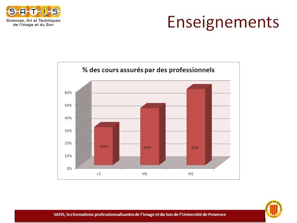 SATIS, les formations professionnalisantes de lImage et du Son de lUniversité de Provence