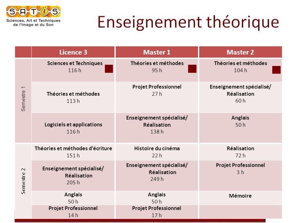 SATIS, les formations professionnalisantes de lImage et du Son de lUniversité de Provence Licence 3Master 1Master 2 Semestre 1 Sciences et Techniques