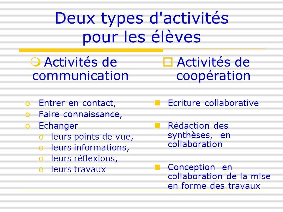 Deux types d'activités pour les élèves Activités de communication oEntrer en contact, oFaire connaissance, oEchanger oleurs points de vue, oleurs info