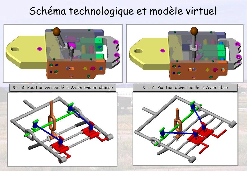 Schéma technologique et modèle virtuel Avion pris en charge - Position verrouillé Avion pris en charge Avion libre - Position déverrouillé Avion libre
