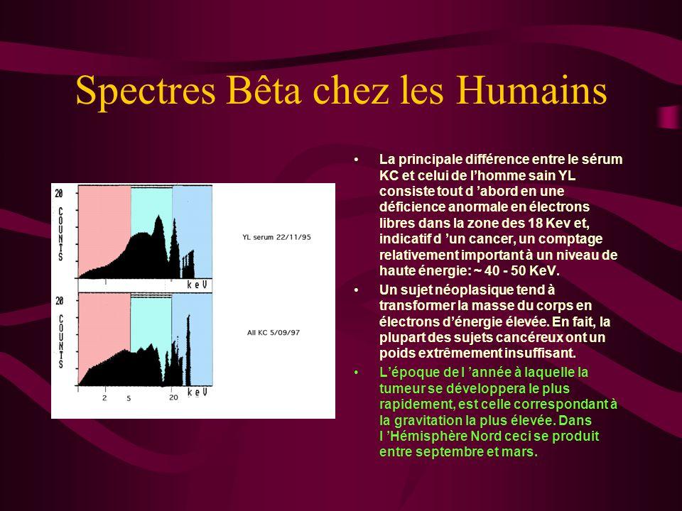 Spectres Bêta chez les Humains Les particules Bêta sont mesurées par un compteur à scintillation liquide tel que le LS 2770 de Packard Instrument.