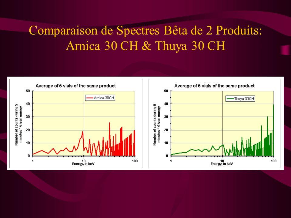 Spectres Bêta chez les Humains La principale différence entre le sérum KC et celui de lhomme sain YL consiste tout d abord en une déficience anormale en électrons libres dans la zone des 18 Kev et, indicatif d un cancer, un comptage relativement important à un niveau de haute énergie: ~ 40 - 50 KeV.