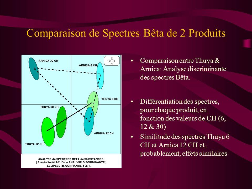 Comparaison de Spectres Bêta de 2 Produits: Arnica 30 CH & Thuya 30 CH
