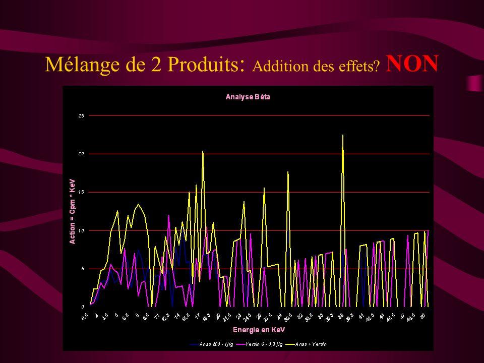 Comparaison de Spectres Bêta de 2 Produits Comparaison entre Thuya & Arnica: Analyse discriminante des spectres Bêta. Différentiation des spectres, po