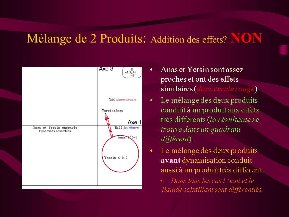 Mélange de 2 Produits : Addition des effets? NON