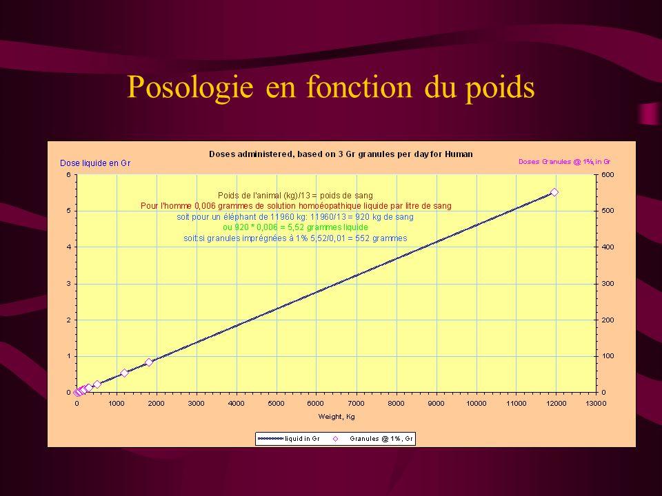 Evidence de la posologie sur des cellules cancéreuses & effets du niveau de dilution pour 3 souches Soc = Supernatant of Ovarian Cancer
