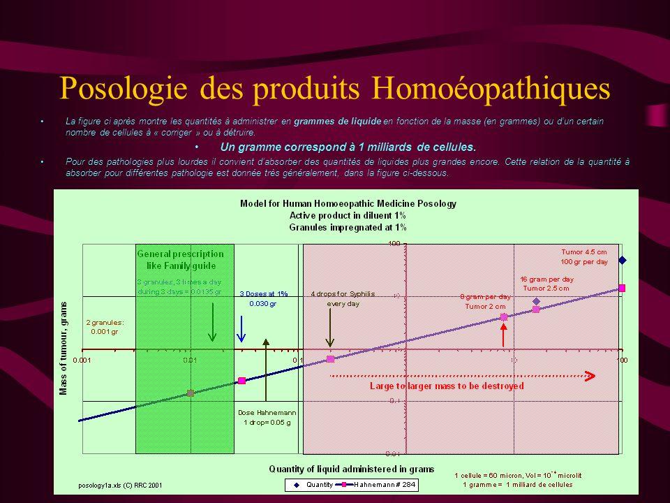 EFFICACITE DU PRODUIT HOMOEOPATHIQUE Trois conditions doivent être remplie : Le choix de la substance : cest le rôle de lhomoéopathe Le niveau de dilution : cest le rôle de lhomoéopathe (très souvent il est prescrit une échelle de dilutions : 5, 9, 15, …).