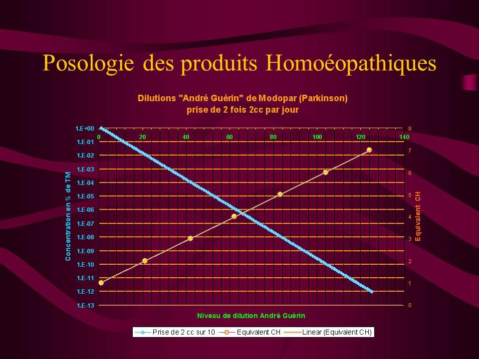 Posologie des produits Homoéopathiques Pour utiliser la préparation qui va avoir un CH de départ voisin de celui du produit, car dans cette étape il v