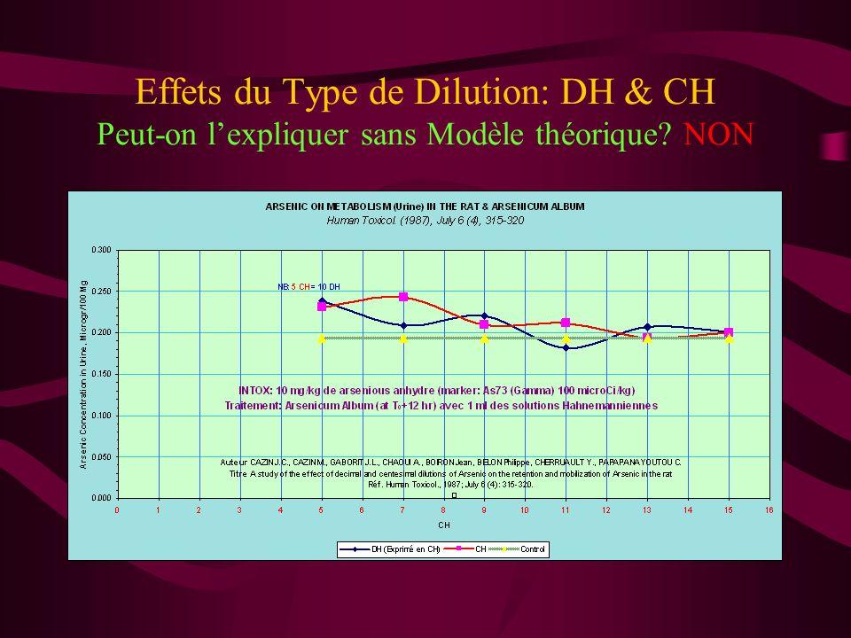 Effets du Type de Dilution: DH & CH La question est souvent posée: quelle différence existe t-il entre les dilutions Décimales et Centésimales.