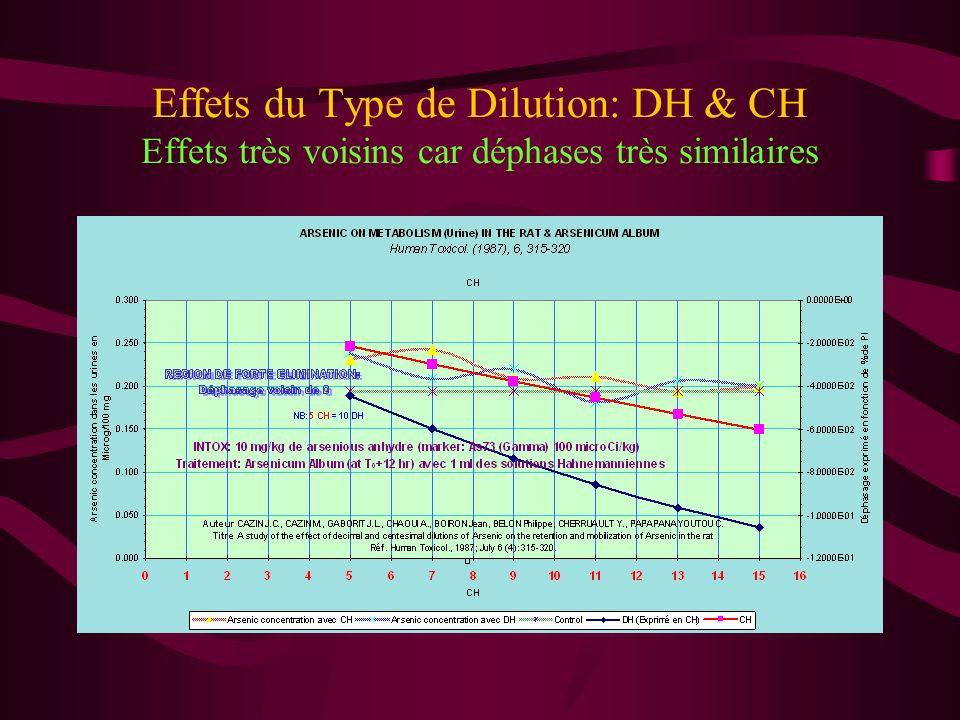 Effets du Type de Dilution: DH & CH Peut-on lexpliquer sans Modèle théorique? NON
