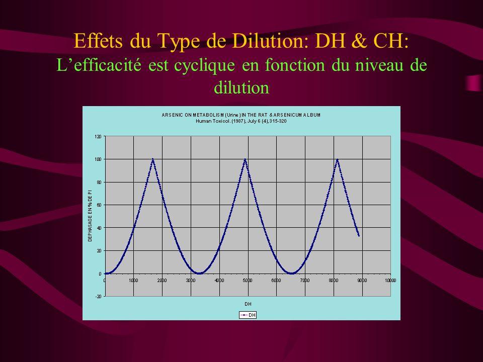 Effets du Type de Dilution: DH & CH Le déphasage est très similaire jusquà 70 CH