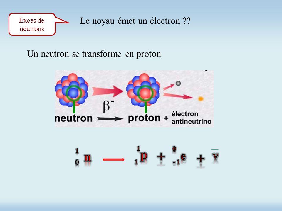 Excès de neutrons Le noyau émet un électron ?? Un neutron se transforme en proton