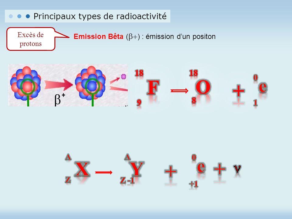 Principaux types de radioactivité Excès de protons Emission Bêta ( ) : émission dun positon