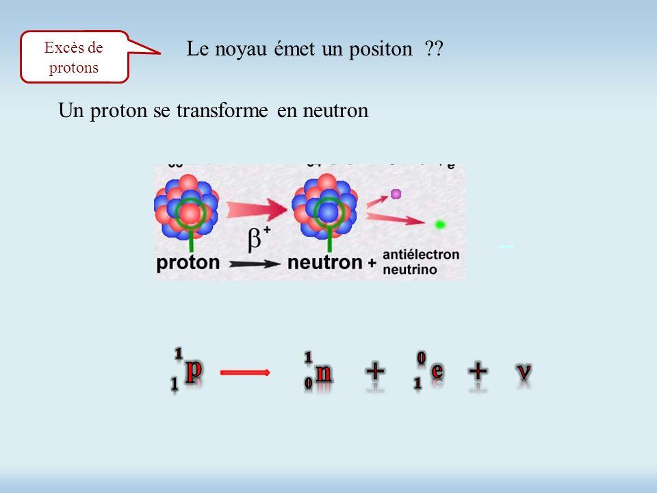 Excès de protons Le noyau émet un positon ?? Un proton se transforme en neutron