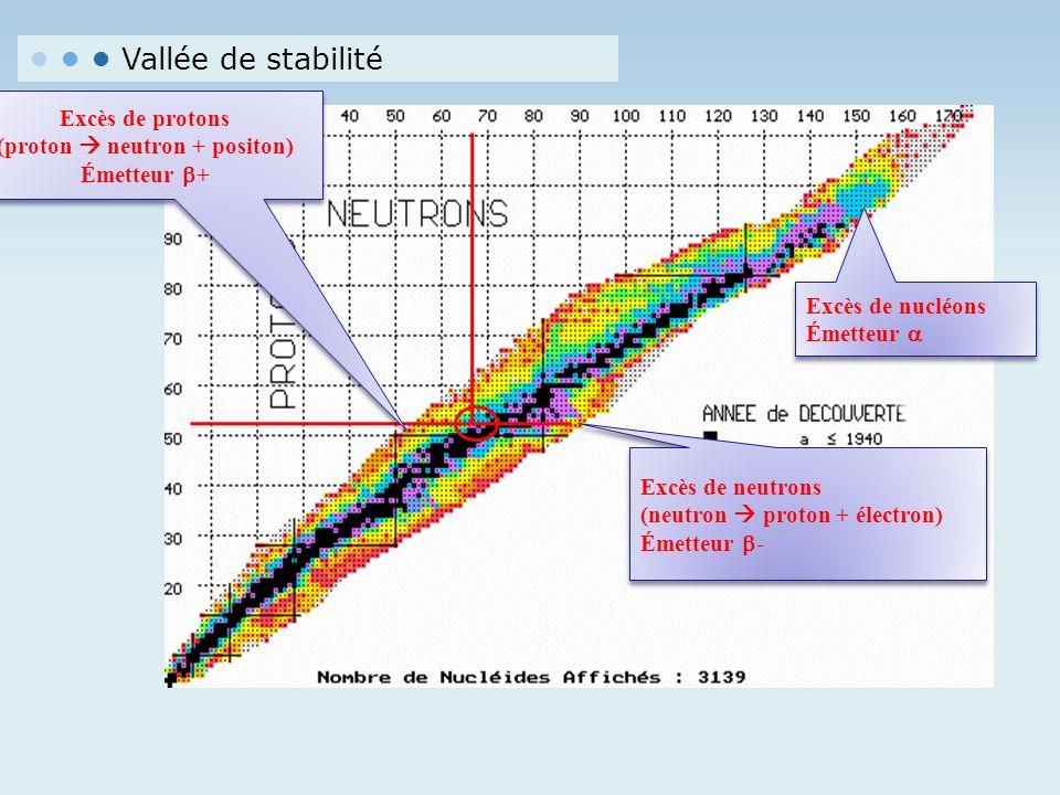 Vallée de stabilité Excès de neutrons (neutron proton + électron) Émetteur - Excès de neutrons (neutron proton + électron) Émetteur - Excès de protons