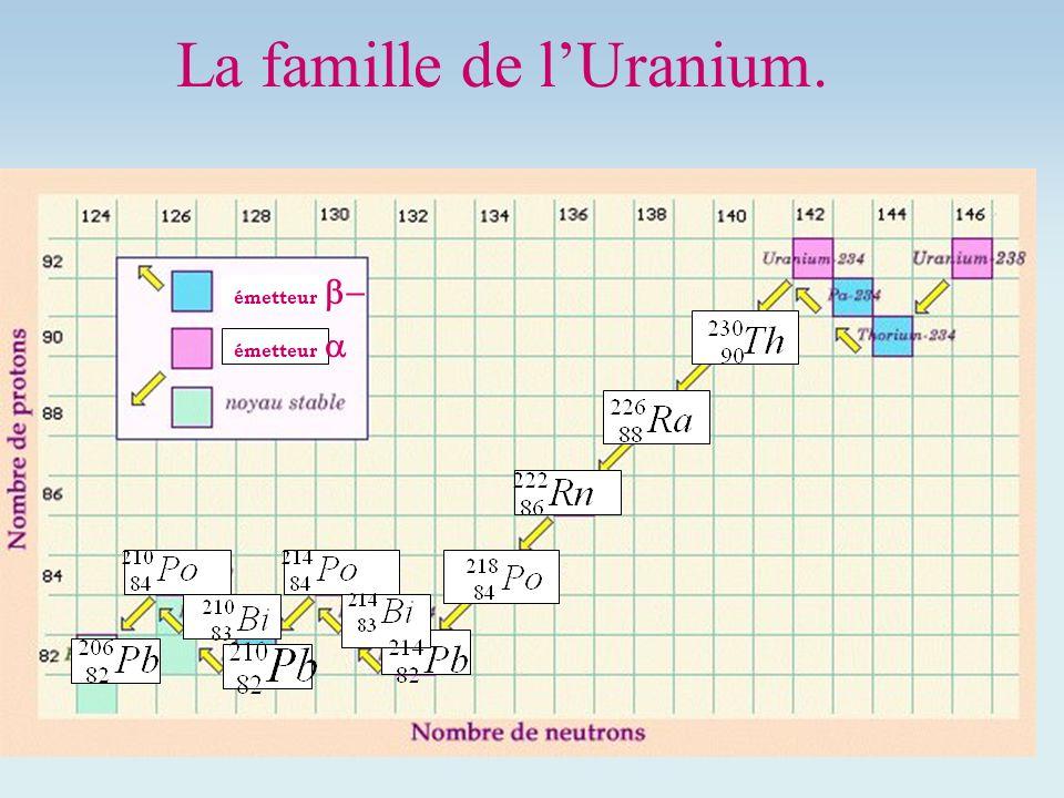 La famille de lUranium. émetteur