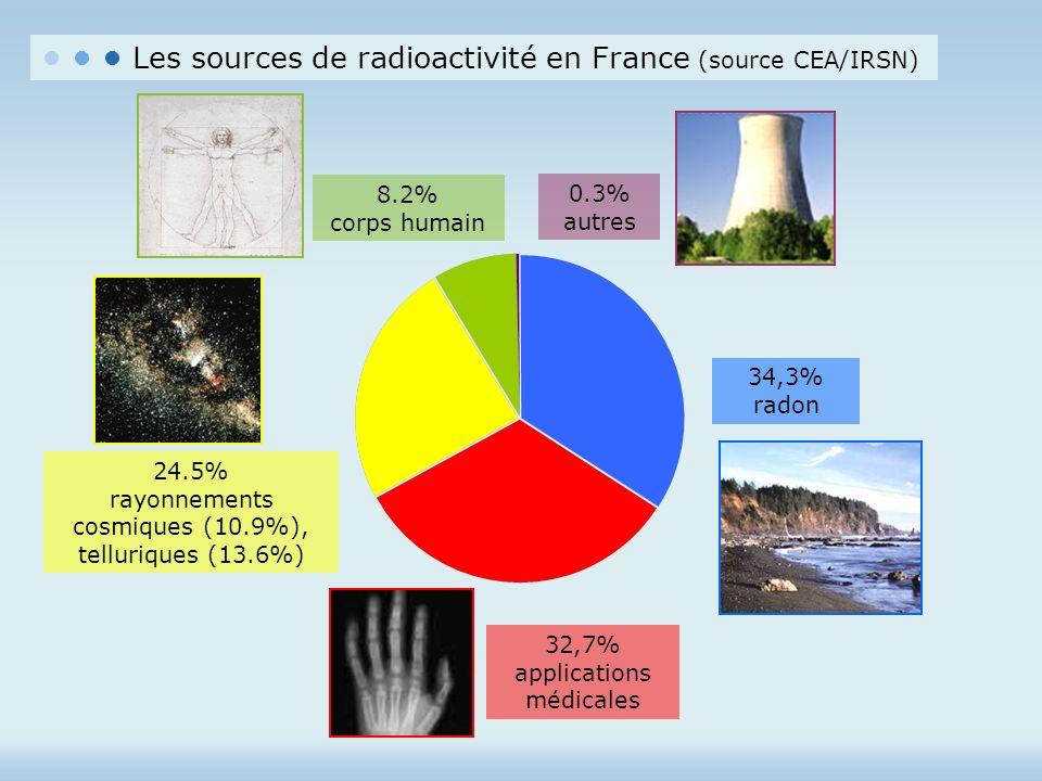Les sources de radioactivité en France (source CEA/IRSN) 32,7% applications médicales 34,3% radon 24.5% rayonnements cosmiques (10.9%), telluriques (1