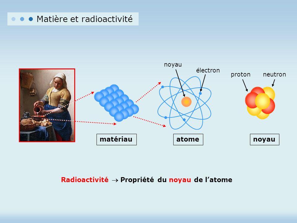 matériauatomenoyau électron noyau neutronproton Radioactivité Propriété du noyau de latome Matière et radioactivité