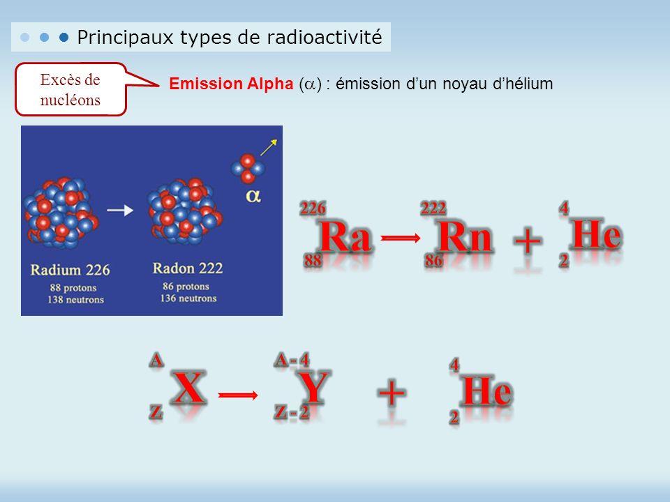 Principaux types de radioactivité Excès de nucléons Emission Alpha ( ) : émission d un noyau d hélium