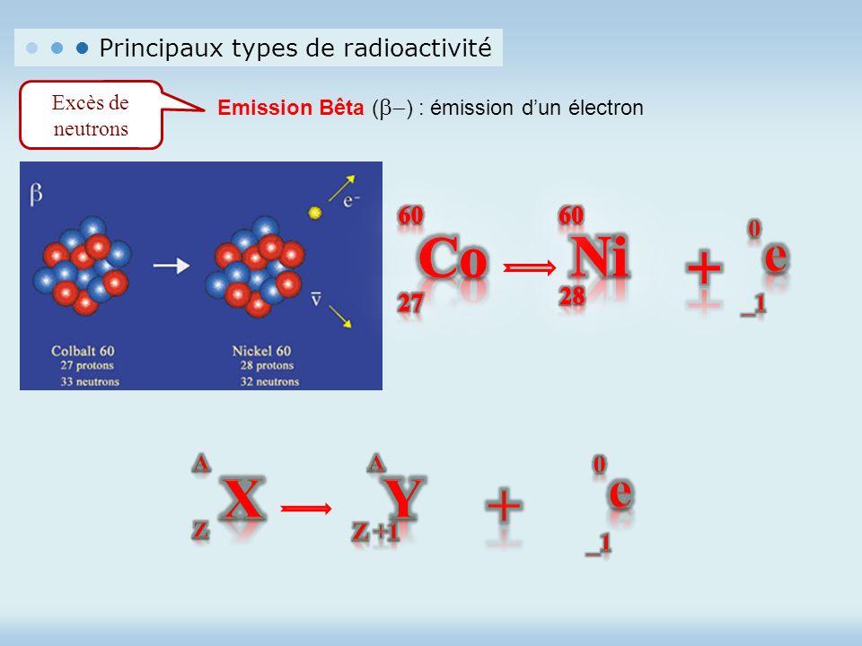Principaux types de radioactivité Excès de neutrons Emission Bêta ( ) : émission dun électron
