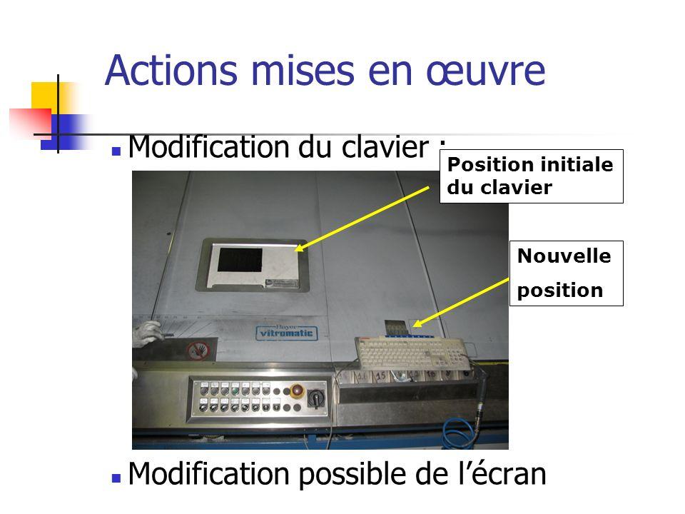 Actions mises en œuvre Modification du clavier : Modification possible de lécran Position initiale du clavier Nouvelle position