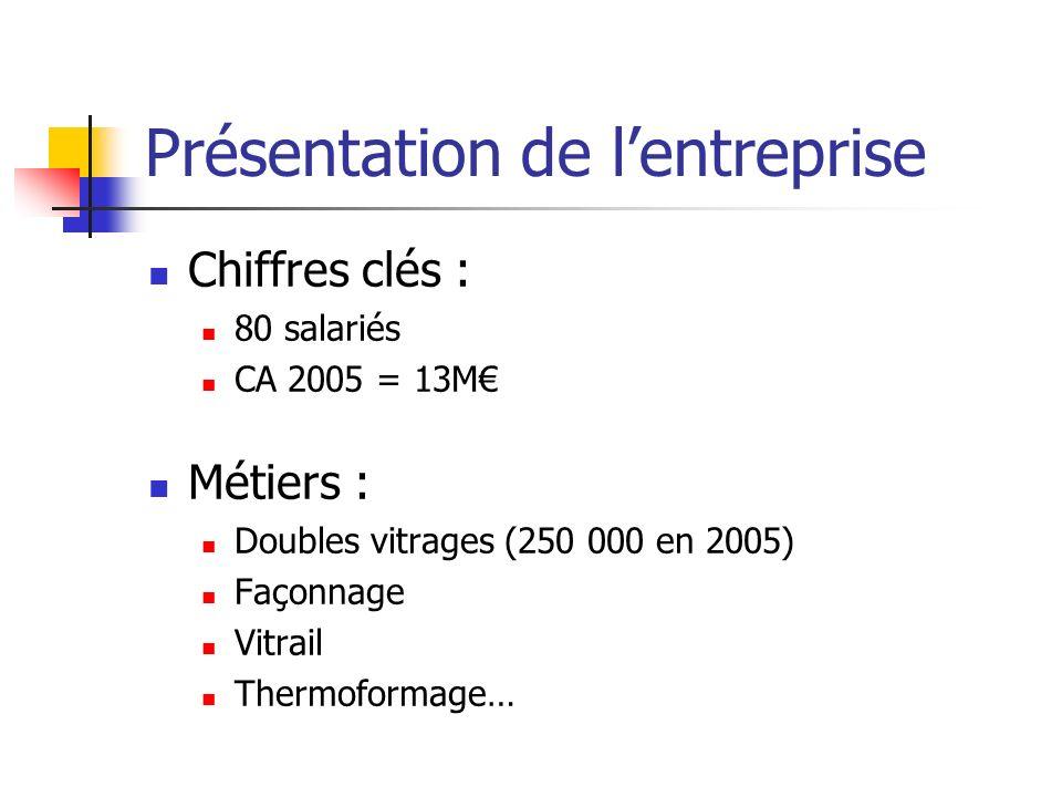 Présentation de lentreprise Chiffres clés : 80 salariés CA 2005 = 13M Métiers : Doubles vitrages (250 000 en 2005) Façonnage Vitrail Thermoformage…