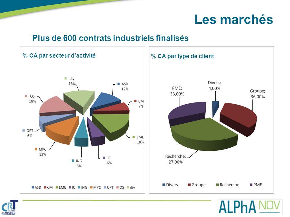 Plus de 600 contrats industriels finalisés Les marchés % CA par secteur dactivité % CA par type de client