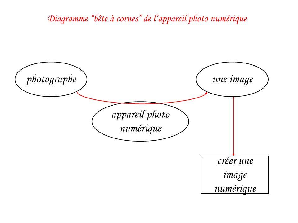 appareil photo numérique créer une image numérique photographeune image Diagramme bête à cornes de lappareil photo numérique