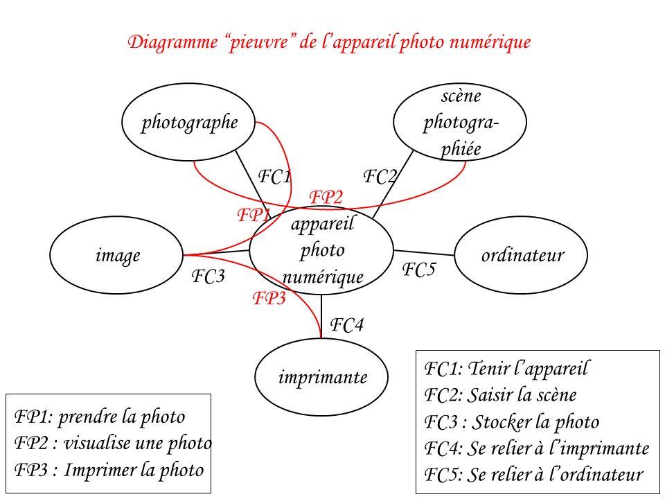 appareil photo numérique photographe scène photogra- phiée ordinateur imprimante FC1: Tenir lappareil FC2: Saisir la scène FC3 : Stocker la photo FC4: Se relier à limprimante FC5: Se relier à lordinateur FP1 FP2 FP3 FC1FC2 FC3 FC4 FC5 image FP1: prendre la photo FP2 : visualise une photo FP3 : Imprimer la photo Diagramme pieuvre de lappareil photo numérique