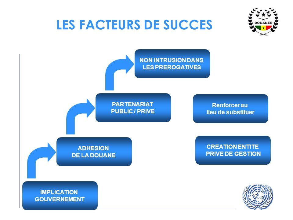 UNECE UN/CEFACT LES FACTEURS DE SUCCES IMPLICATION GOUVERNEMENT PARTENARIAT PUBLIC / PRIVE NON INTRUSION DANS LES PREROGATIVES ADHESION DE LA DOUANE R