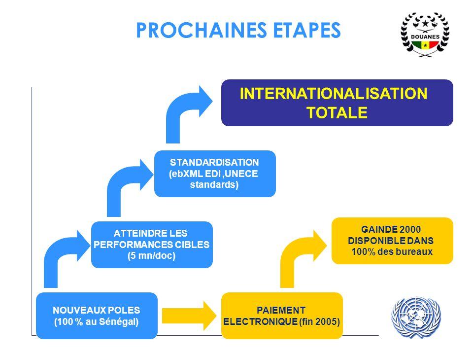 UNECE UN/CEFACT PROCHAINES ETAPES NOUVEAUX POLES (100 % au Sénégal) STANDARDISATION (ebXML EDI,UNECE standards) INTERNATIONALISATION TOTALE ATTEINDRE