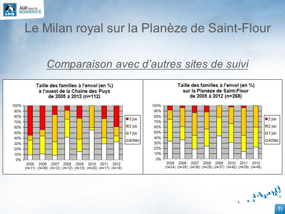11 Le Milan royal sur la Planèze de Saint-Flour Comparaison avec dautres sites de suivi