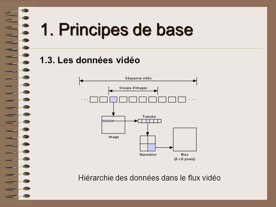 1. Principes de base 1.3. Les données vidéo Hiérarchie des données dans le flux vidéo