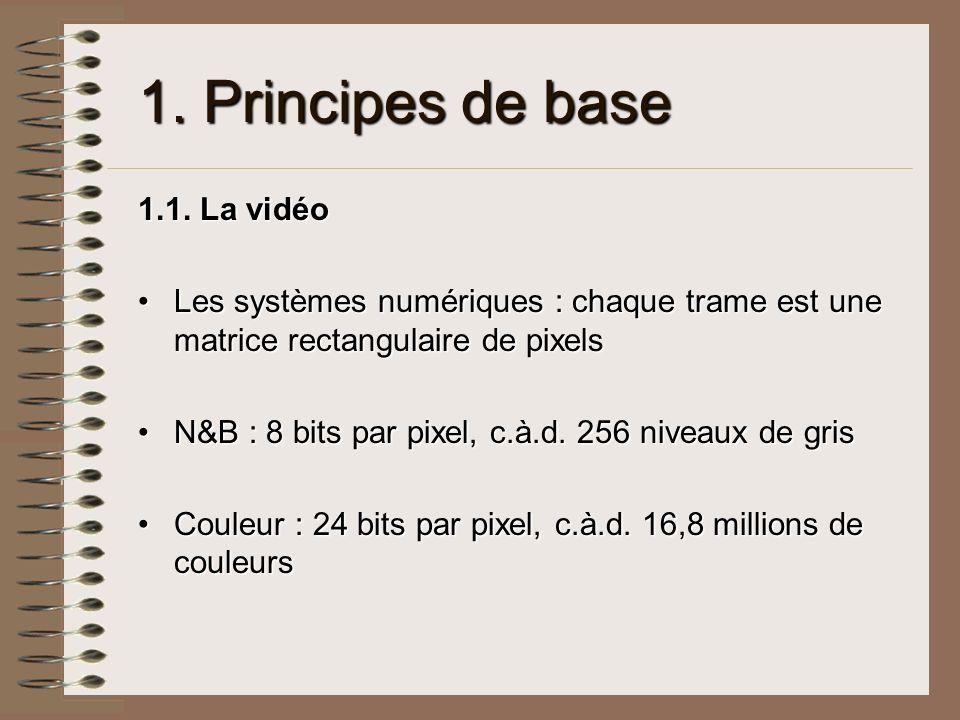 1.Principes de base 1.2.