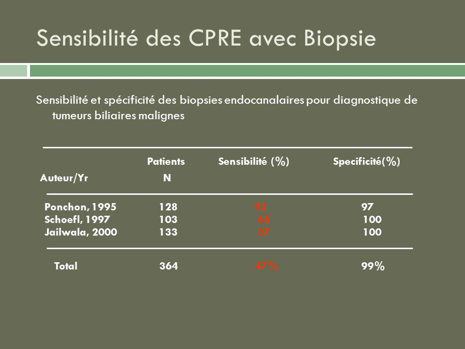 Sensibilité des CPRE avec Biopsie Sensibilité et spécificité des biopsies endocanalaires pour diagnostique de tumeurs biliaires malignes Patients Sens