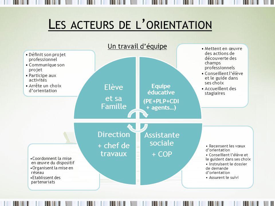 La mise en réseau OBJECTIF : OBJECTIF : Permettre à lélève de définir son projet professionnel.