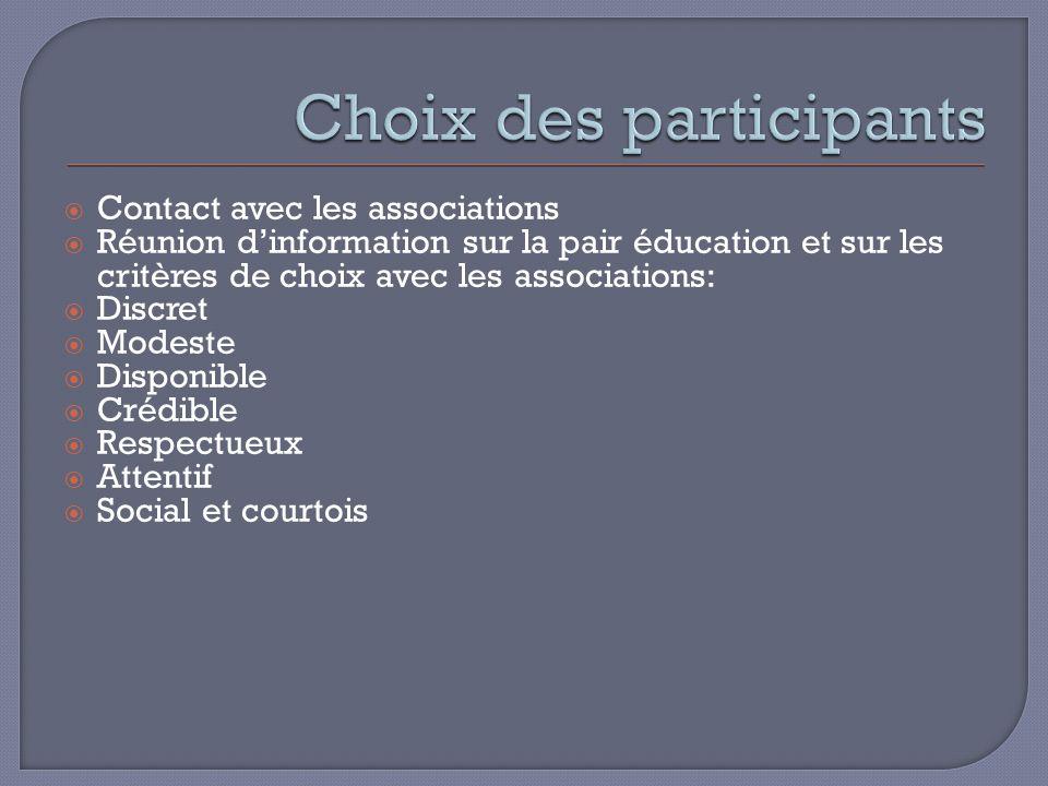 Contact avec les associations Réunion dinformation sur la pair éducation et sur les critères de choix avec les associations: Discret Modeste Disponible Crédible Respectueux Attentif Social et courtois