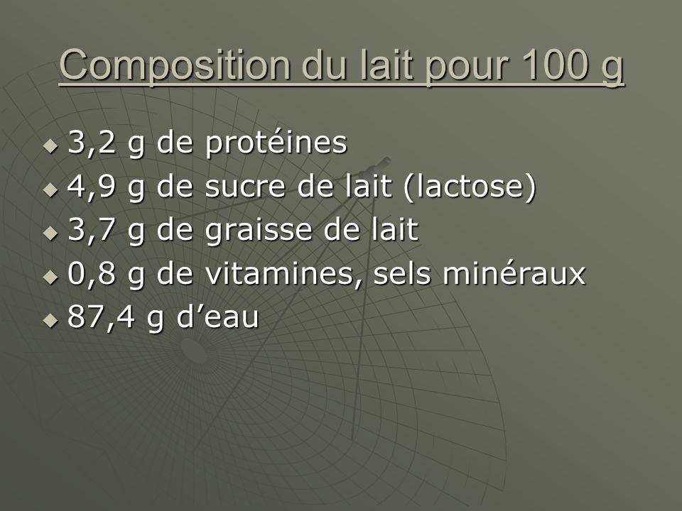 Composition du lait pour 100 g 3,2 g de protéines 3,2 g de protéines 4,9 g de sucre de lait (lactose) 4,9 g de sucre de lait (lactose) 3,7 g de graisse de lait 3,7 g de graisse de lait 0,8 g de vitamines, sels minéraux 0,8 g de vitamines, sels minéraux 87,4 g deau 87,4 g deau