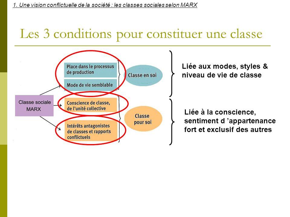 Les 3 conditions pour constituer une classe Liée aux modes, styles & niveau de vie de classe Liée à la conscience, sentiment d appartenance fort et ex