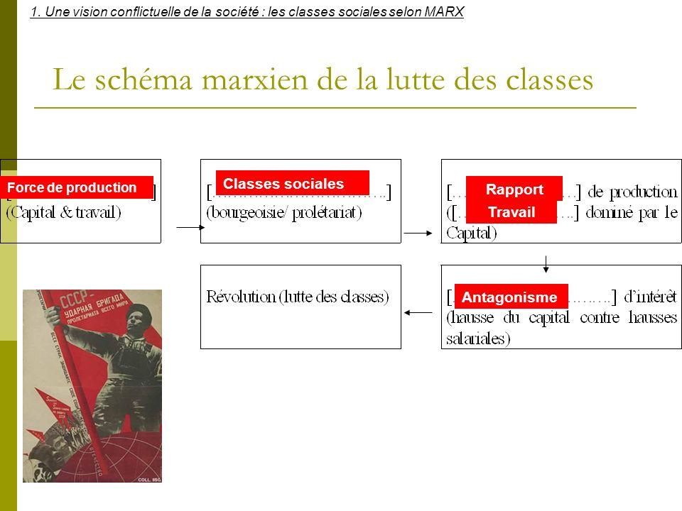 Le schéma marxien de la lutte des classes Force de production Rapport Classes sociales Travail Antagonisme 1. Une vision conflictuelle de la société :