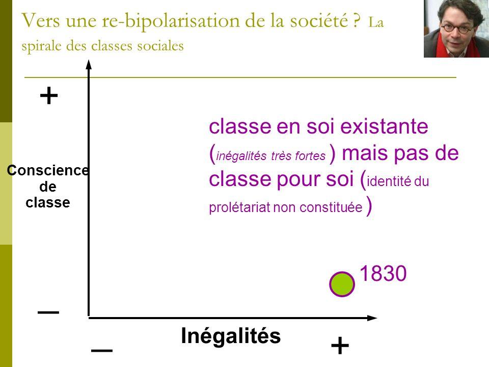 + _ Inégalités + _ 1830 classe en soi existante ( inégalités très fortes ) mais pas de classe pour soi ( identité du prolétariat non constituée ) Cons
