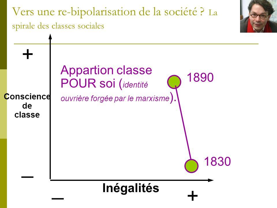 Conscience de classe + _ Inégalités + _ 1830 1890 Appartion classe POUR soi ( identité ouvrière forgée par le marxisme ). Vers une re-bipolarisation d